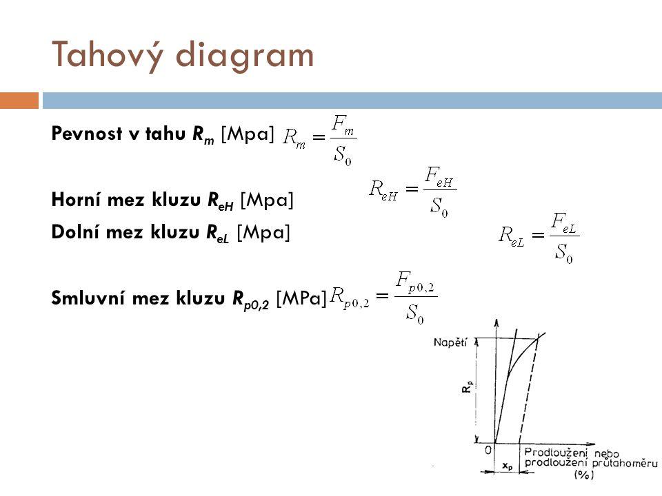 Tahový diagram Pevnost v tahu Rm [Mpa] Horní mez kluzu ReH [Mpa] Dolní mez kluzu ReL [Mpa] Smluvní mez kluzu Rp0,2 [MPa]